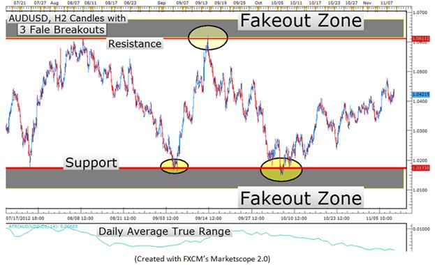 LEARN_FOREX_-_Trading_the_Very_Common_False_Breakout_body_Picture_10.png, LEARN FOREX – Spotting and Trading False Breakouts