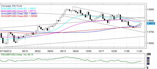 Daily FX Chart 3