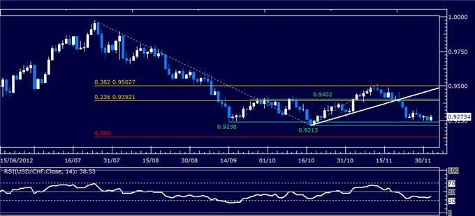 Forex_Analysis_USDCHF_Classic_Technical_Report_12.04.2012_body_Picture_1.png, Forex Analysis: USD/CHF Classic Technical Report 12.04.2012