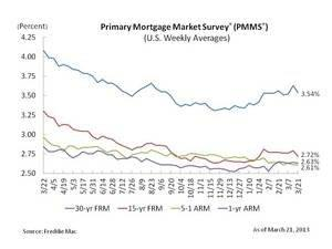 Mortgage Rates Stage for Start of Spring Homebuying Season