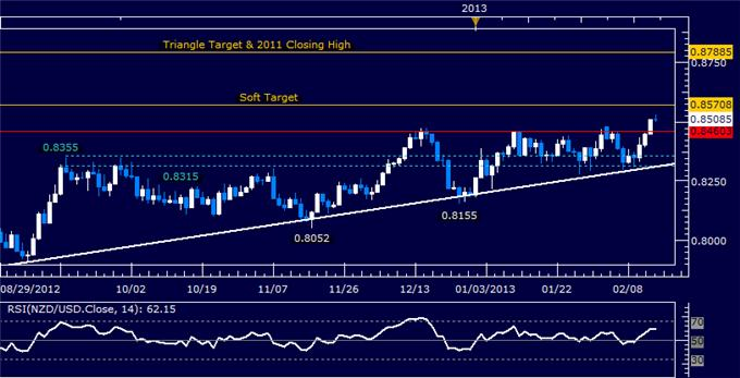 Forex_Analysis_NZDUSD_Long_Trade_Triggered_on_Triangle_Break_body_Picture_5.png, NZD/USD Long Trade Triggered on Triangle Break