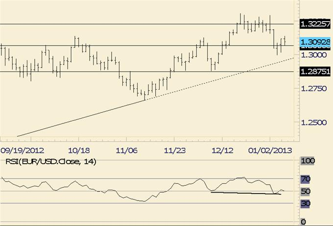 FOREX_Trading_EURUSD_Dip_Encounters_Support_at_13070_body_eurusd.png, FOREX Trading: EUR/USD Dip Encounters Support at 13070