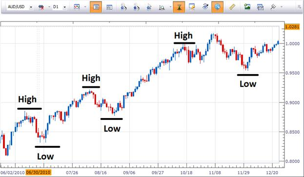 2_Benefits_of_Trend_Trading_body_Picture_4.png, 2 Benefits of Trend Trading