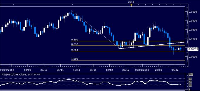 Forex_USDCHF_Technical_Analysis_02.07.2013_body_Picture_1.png, USD/CHF Technical Analysis 02.07.2013
