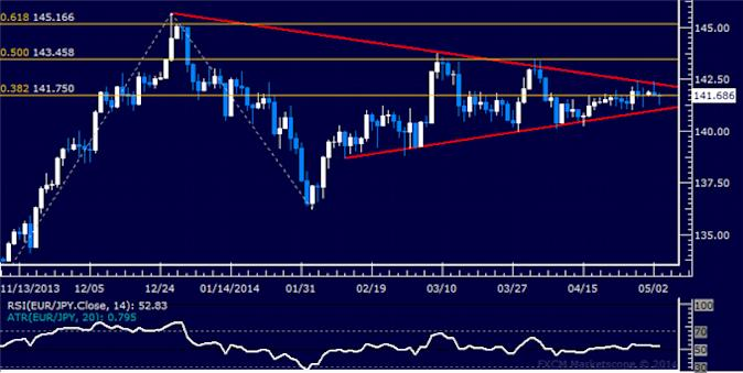 dailyclassics_eur-jpy_body_Picture_12.png, Forex: EUR/JPY Technical Analysis – Readying to Turn Lower?