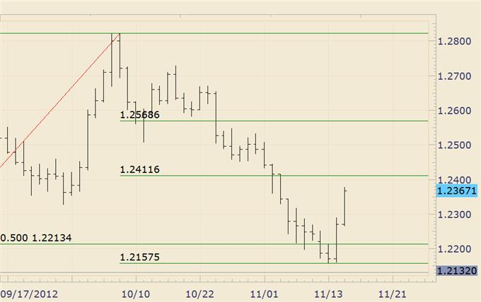 FOREX_Trading_USDJPY_Trades_into_High_Risk_Zone_body_euraud.png, FOREX Trading: USD/JPY Trades into High Risk Zone