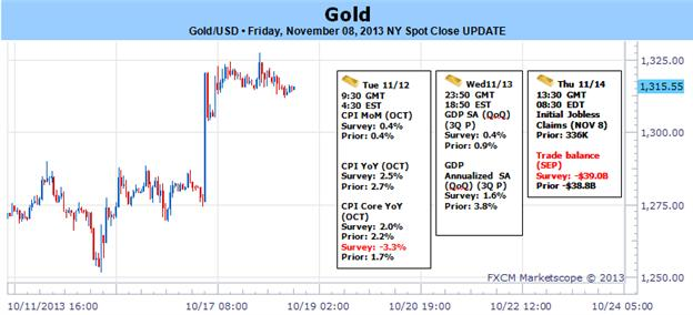 Gold_Eyes_Key_Support_as_Blowout_GDPNFPs_Fuel_USD_Rally_body_Picture_1.png, Gold Eyes Key Support as Blowout GDP/NFPs Fuel USD Rally