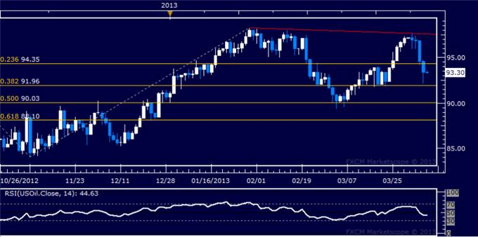 Forex_US_Dollar_Breaks_Higher_SP_500_Digesting_Recent_Losses_body_Picture_8.png, US Dollar Breaks Higher, S&P 500 Digesting Recent Losses