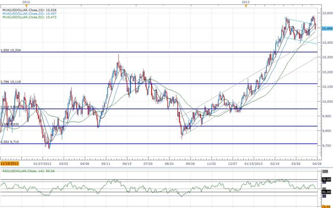 Forex_USDOLLAR_Outlook_Hinges_on_FOMC-_JPY_Searching_for_Resistance_body_ScreenShot192.png, USDOLLAR Outlook Hinges on FOMC- JPY Searching for Resistance