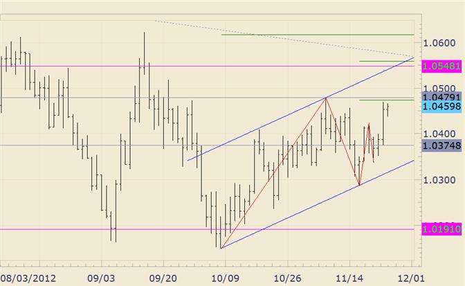 FOREX_Technical_Analysis_AUDUSD_10550_in_Focus_for_Month_End_body_audusd.png, FOREX Technical Analysis: AUD/USD 10550 in Focus for Month End