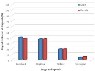 Colorectal cancer stage distribution at diagnosis