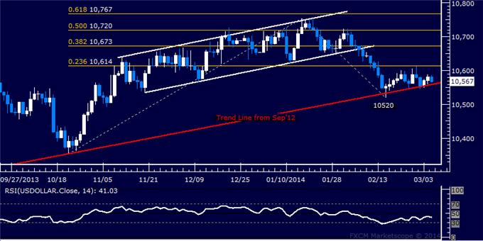 Forex_US_Dollar_Range_Holding_SPX_500_Rally_May_Be_Losing_Steam_body_Picture_5.png, US Dollar Range Holding, SPX 500 Rally May Be Losing Steam