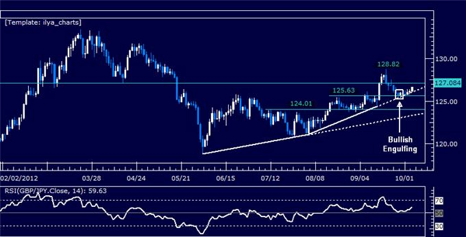 GBPJPY_Classic_Technical_Report_10.04.2012_body_Picture_5.png, GBPJPY Classic Technical Report 10.04.2012