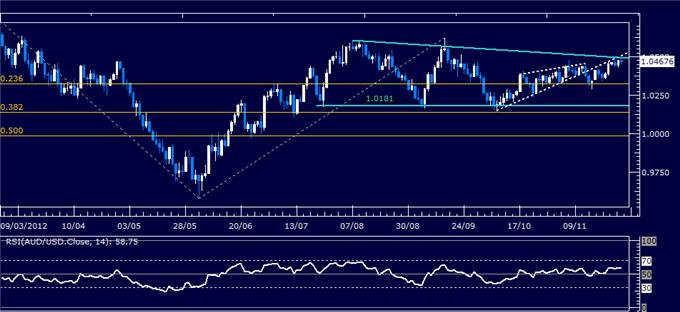 Forex_Analysis_AUDUSD_Classic_Technical_Report_11.29.2012_body_Picture_1.png, Forex Analysis: AUD/USD Classic Technical Report 11.29.2012