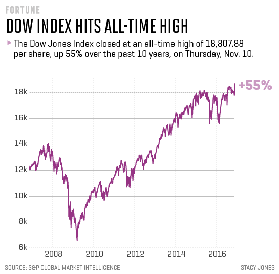 The Dow Just Closed At An All-Time High