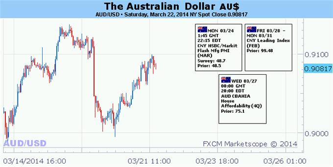 Forex-Australian-Dollar-Looks-for-Cues-in-US-Economic-Data-Fed-Speak_body_Picture_5.png, Australian Dollar Looks for Cues in US Economic Data, Fed-Speak