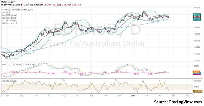 Technical indicators including MACD, CCI, and Bollinger bands all favor upcoming bearish price action in EUR/AUD.