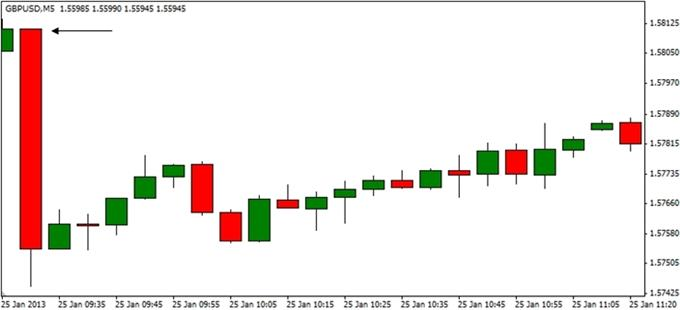 Forex_GBPUSD-_Trading_the_U.K._1Q_GDP_Report_body_ScreenShot183.png, GBP/USD- Trading the U.K. 1Q GDP Report