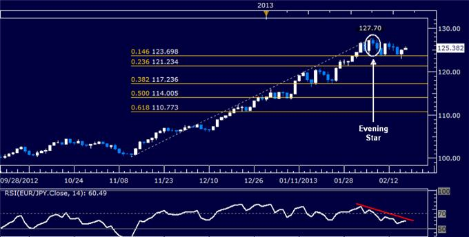 Forex_EURJPY_Technical_Analysis_02.15.2013_body_Picture_5.png, EUR/JPY Technical Analysis 02.18.2013