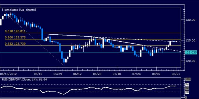 GBPJPY_Classic_Technical_Report_08.21.2012_body_Picture_5.png, GBPJPY Classic Technical Report 08.21.2012