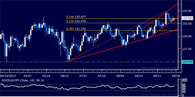 dailyclassics_eur-jpy_1_body_Picture_11.png, Forex: EUR/JPY Technical Analysis – Triangle Bottom in Focus