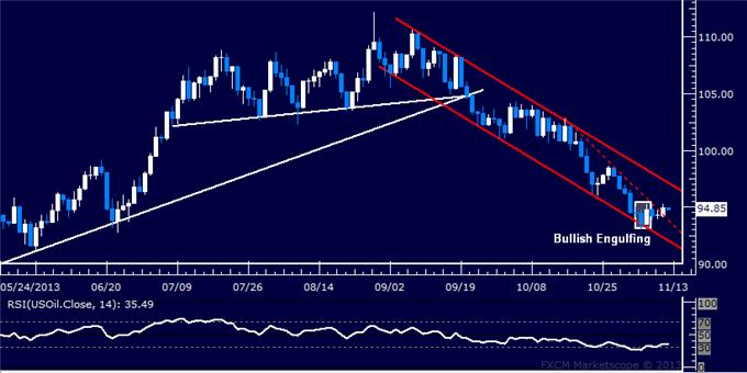Forex_US_Dollar_Moves_to_Overturn_Four-Month_Down_Trend_body_Picture_8.png, US Dollar Moves to Overturn Four-Month Down Trend