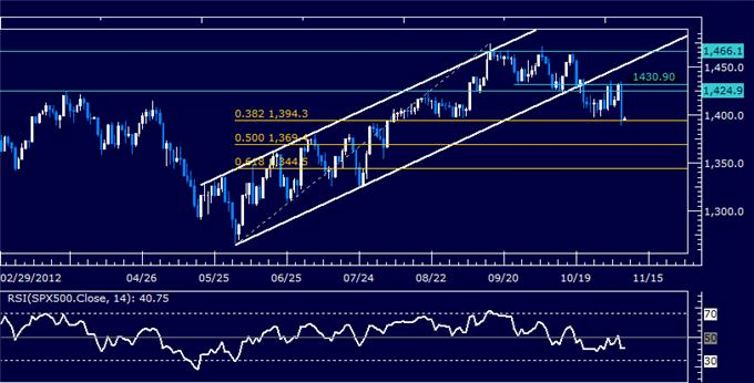 Forex_Analysis_US_Dollar_Hovers_at_Support_as_SP_500_Crumbles_body_Picture_6.png, Forex Analysis: US Dollar Hovers at Support as S&P 500 Crumbles