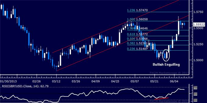 dailyclassics_gbp-usd_body_Picture_8.png, GBP/USD Technical Analysis: Rally Stalls at May Top