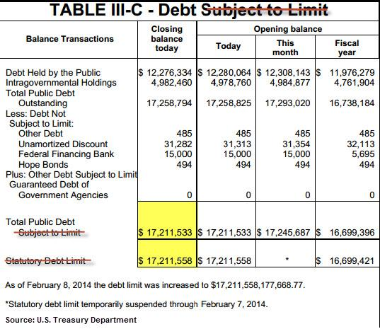Debt Limit Feb 2014