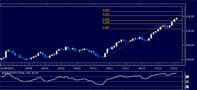 Forex_Analysis_EURJPY_Classic_Technical_Report_12.28.2012_body_Picture_1.png, Forex Analysis: EUR/JPY Classic Technical Report 12.28.2012