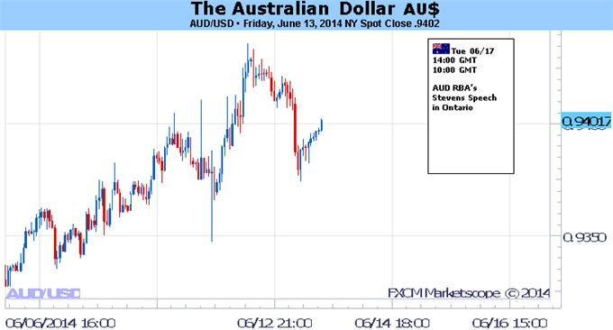 Australian Dollar May Stumble on Dovish RBA Minutes, Upbeat FOMC