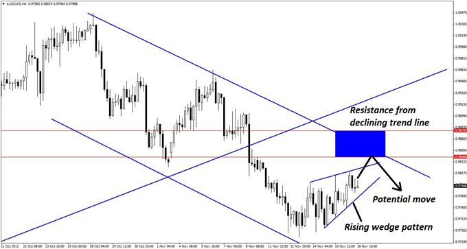 Long_and_Short_Opportunities_in_AUDCAD_body_GuestCommentary_KayeLee_November18A_2.png, Long and Short Opportunities in AUD/CAD