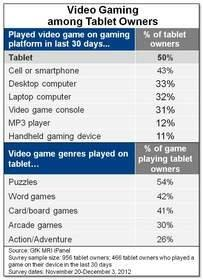 Video Gaming on Tablets Gains Popularity, Complements Other Devices, According to GfK MRI