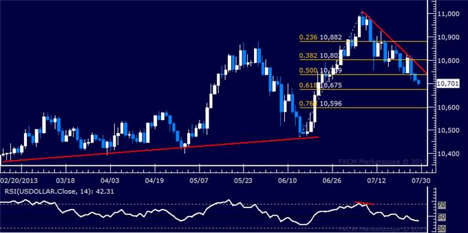 Forex_Dollar_Selloff_Tipped_to_Continue_SP_500_Stuck_Sub-1700_body_Picture_5.png, Dollar Selloff Tipped to Continue, S&P 500 Stuck Sub-1700