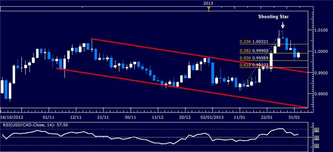 Forex_USDCAD_Technical_Analysis_02.01.2013_body_Picture_1.png, USD/CAD Technical Analysis 02.01.2013
