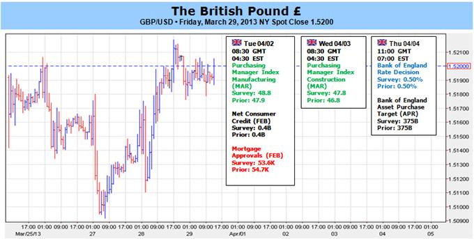 British_Pound_Outlook_Bearish_Ahead_of_BOE_Decision_body_Picture_1.png, British Pound Outlook Bearish Ahead of BOE Decision