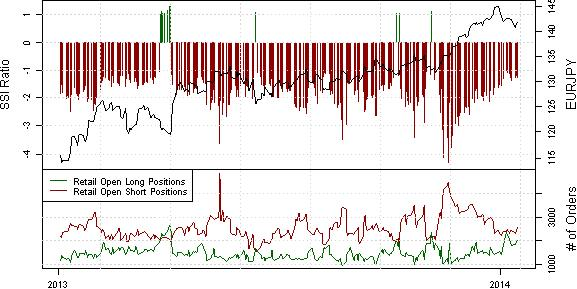 ssi_eurjpy_body_x0000_i1031.png, Further Near-term Gains in Questions for EUR/JPY