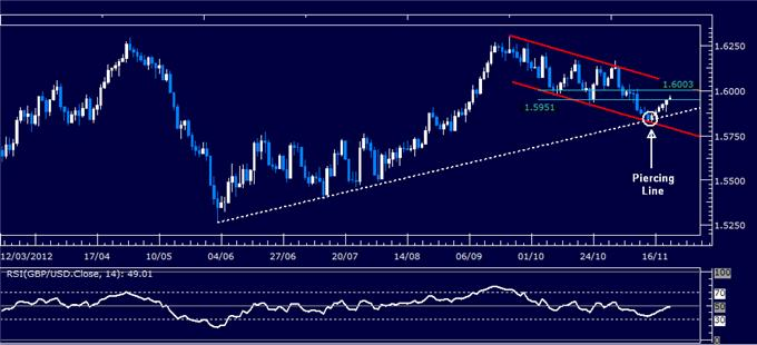 Forex_Analysis_GBPUSD_Classic_Technical_Report_11.22.2012_body_Picture_1.png, Forex Analysis: GBP/USD Classic Technical Report 11.22.2012