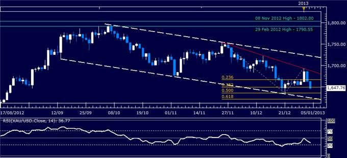 Forex_Analysis_US_Dollar_Breaks_with_SP_500_on_Fed_Policy_Outlook_body_Picture_2.png, Forex Analysis: US Dollar Breaks with S&P 500 on Fed Policy Outlook