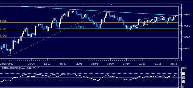 Forex_Analysis_AUDUSD_Classic_Technical_Report_11.26.2012_body_Picture_1.png, Forex Analysis: AUD/USD Classic Technical Report 11.26.2012