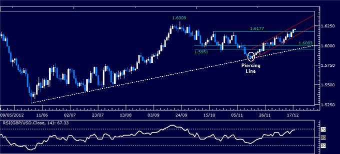 Forex_Analysis_GBPUSD_Classic_Technical_Report_12.18.2012_body_Picture_1.png, Forex Analysis: GBP/USD Classic Technical Report 12.18.2012
