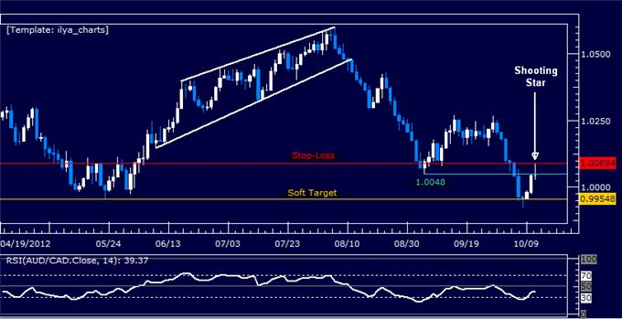 AUDCAD_Adding_Further_to_Short_Position_body_Picture_5.png, AUDCAD: Adding Further to Short Position