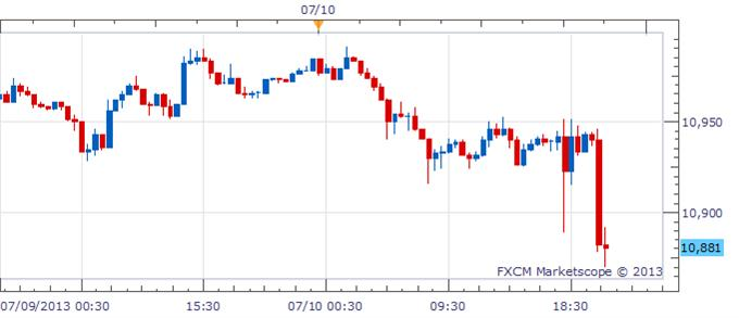 us_dollar_plummets_bernanke_comments_on_taper_body_Picture_5.png, US Dollar Plummets, Euro Breaks $1.30 as Bernanke Boosts S&P 500