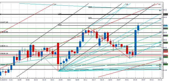 PT_turn_windowusdjpy_body_Picture_1.png, Price & Time: The Turn Window in USD/JPY