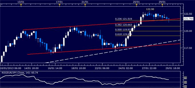 Forex_Analysis_EURJPY_Classic_Technical_Report_01.29.2013_body_Picture_1.png, Forex Analysis: EUR/JPY Classic Technical Report 01.29.2013