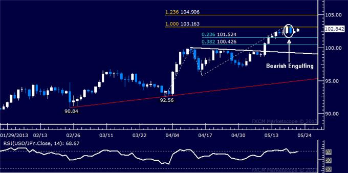 Forex_USDJPY_Technical_Analysis_05.22.2013_body_Picture_5.png, USD/JPY Technical Analysis 05.22.2013