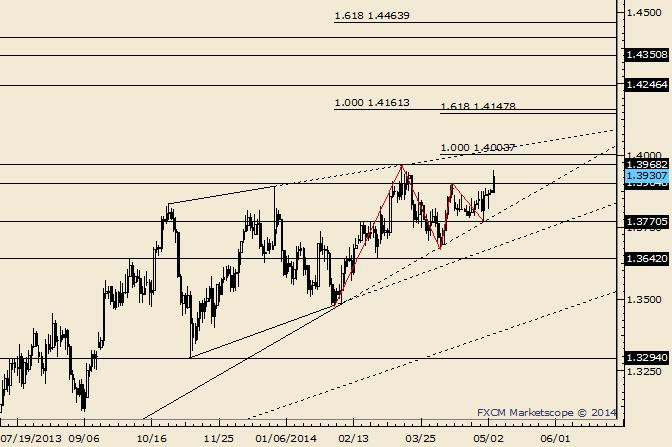 EUR/USD Recent High is Support at 1.3905
