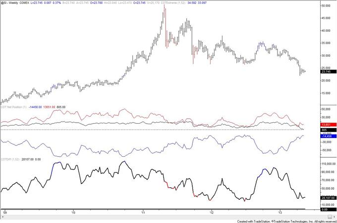 Swiss_Franc_Trend_Long_Term_Signal_from_COT_body_silver.png, Swiss Franc Trend Long Term Signal from COT