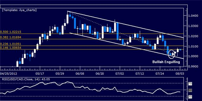 USDCAD_Upswing_Hinted_at_Channel_Bottom_body_Picture_5.png, USDCAD: Upswing Hinted at Channel Bottom