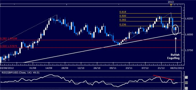 Forex_Analysis_GBPUSD_Classic_Technical_Report_01.08.2013_body_Picture_1.png, Forex Analysis: GBP/USD Classic Technical Report 01.08.2013